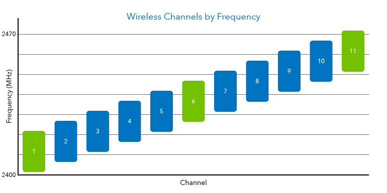 A chart depicting wireless channels
